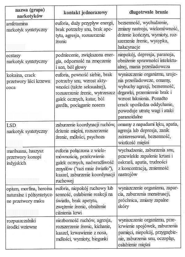 Jak rozpoznac czy dziecko bieze narkotyki